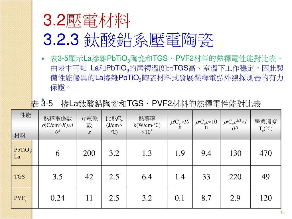 表 3-5 摻La鈦酸鉛陶瓷和TGS、PVF2材料的熱釋電性能對比表