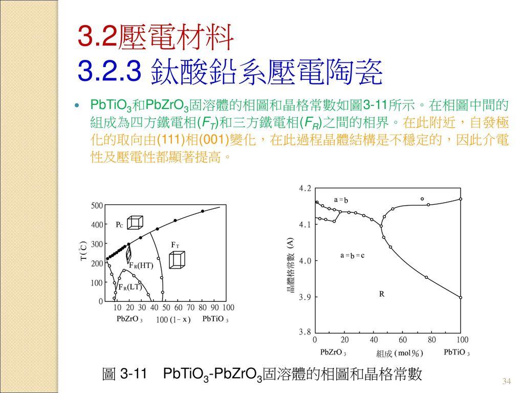 圖 3-11 PbTiO3-PbZrO3固溶體的相圖和晶格常數
