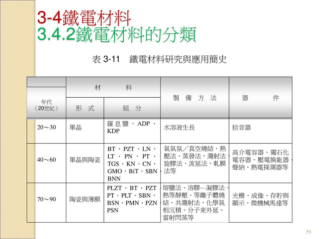 3-4鐵電材料 3.4.2鐵電材料的分類 表 3-11 鐵電材料研究與應用簡史 材 料 製 備 方 法 器 件 形 式 組 分 20~30