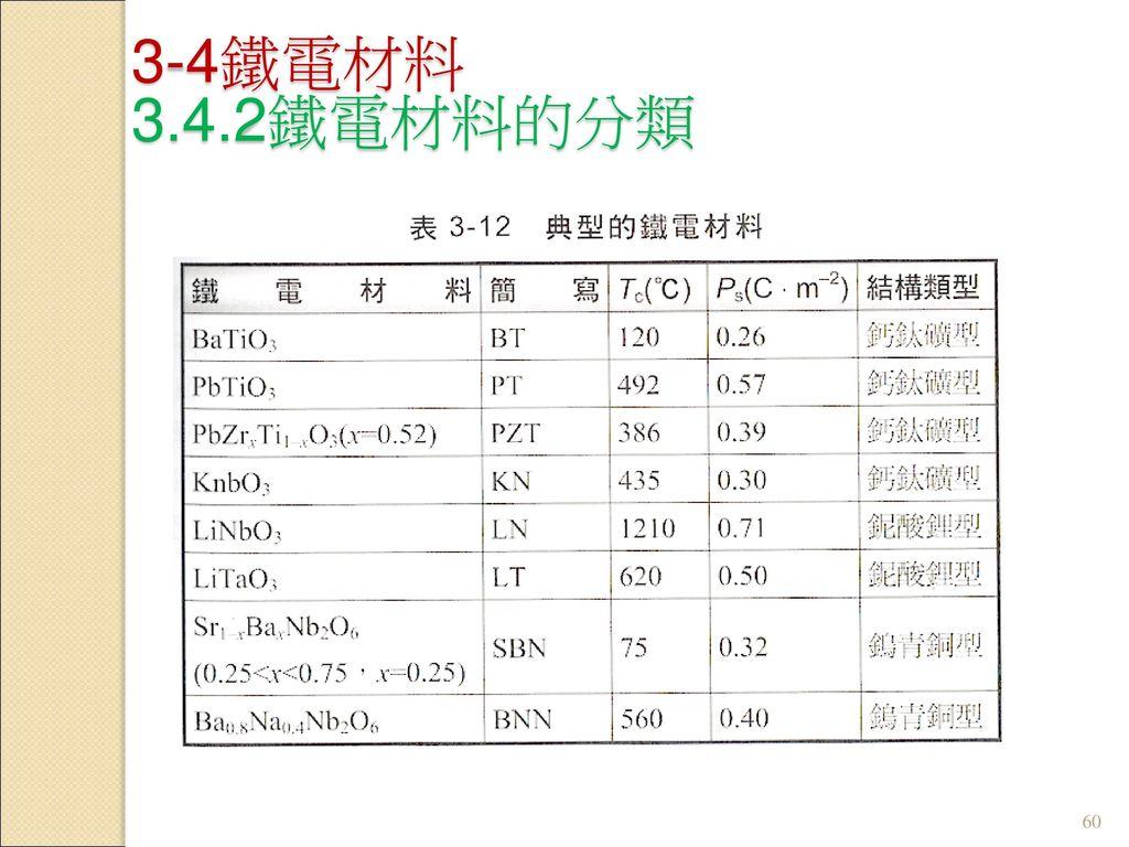 3-4鐵電材料 3.4.2鐵電材料的分類