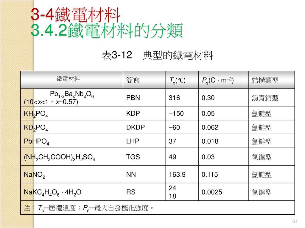 3-4鐵電材料 3.4.2鐵電材料的分類 表3-12 典型的鐵電材料 簡寫 Tc(℃) Ps(C  m–2) 結構類型