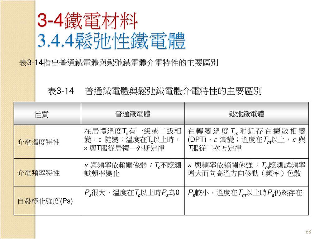表3-14 普通鐵電體與鬆弛鐵電體介電特性的主要區別