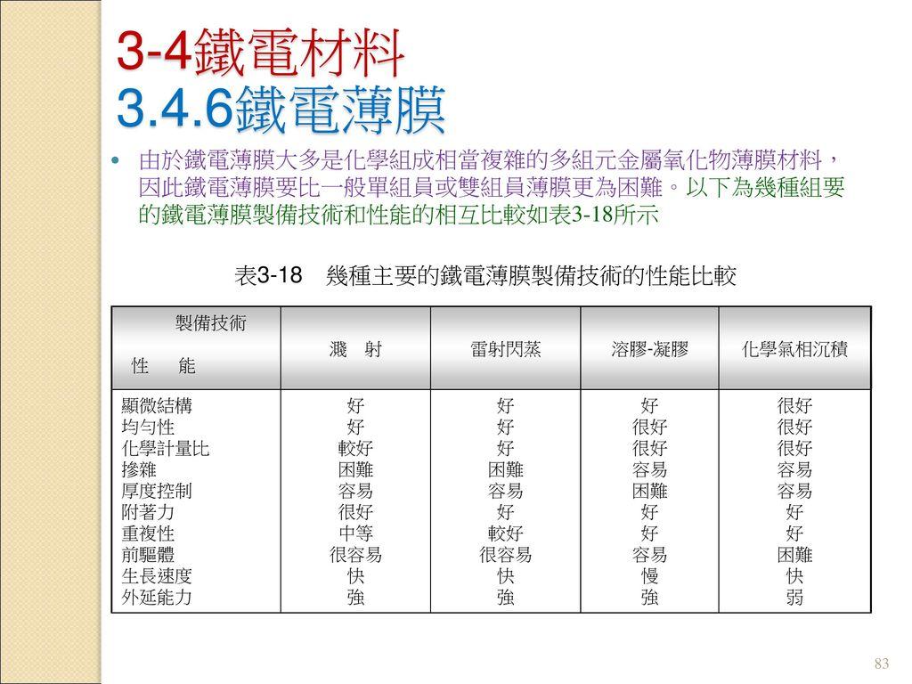 表3-18 幾種主要的鐵電薄膜製備技術的性能比較
