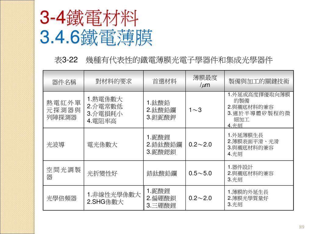 表3-22 幾種有代表性的鐵電薄膜光電子學器件和集成光學器件