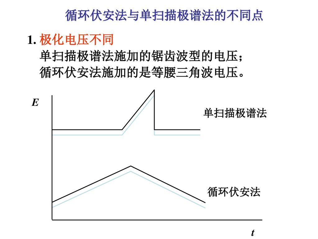循环伏安法与单扫描极谱法的不同点 1. 极化电压不同 单扫描极谱法施加的锯齿波型的电压; 循环伏安法施加的是等腰三角波电压。 E