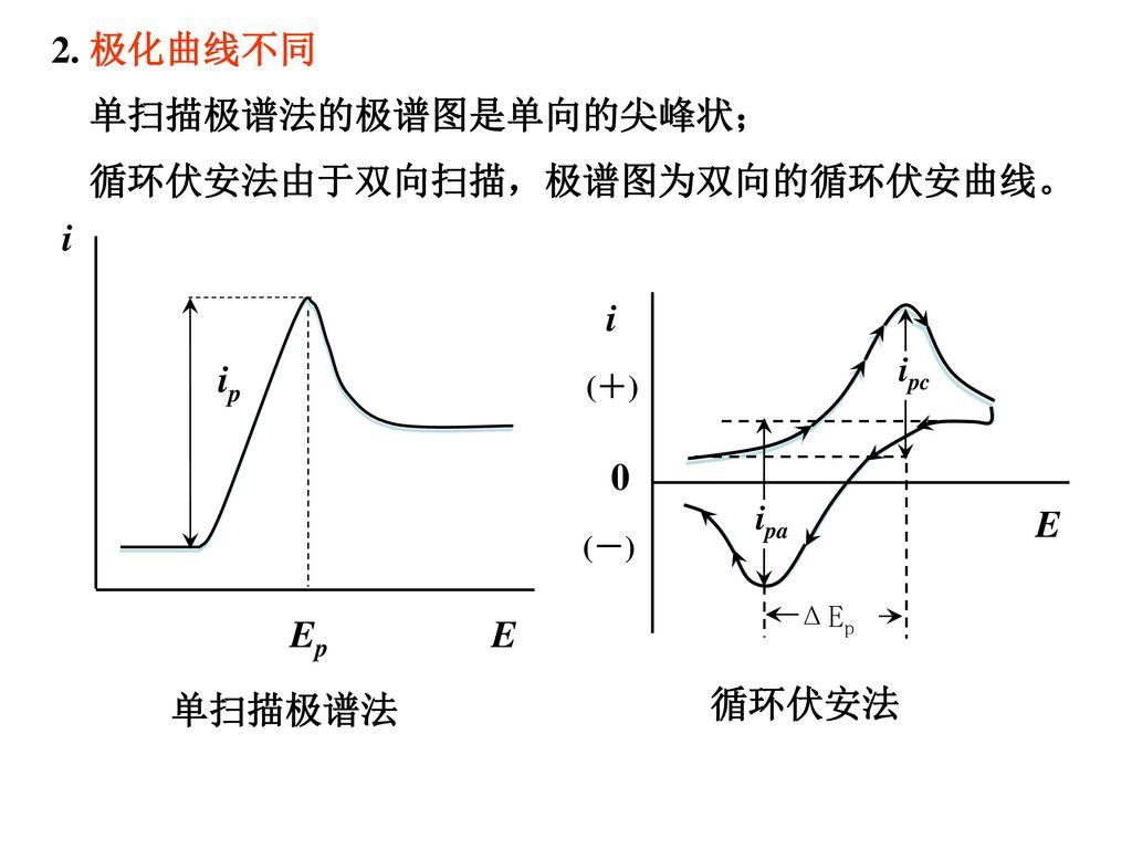 循环伏安法由于双向扫描,极谱图为双向的循环伏安曲线。