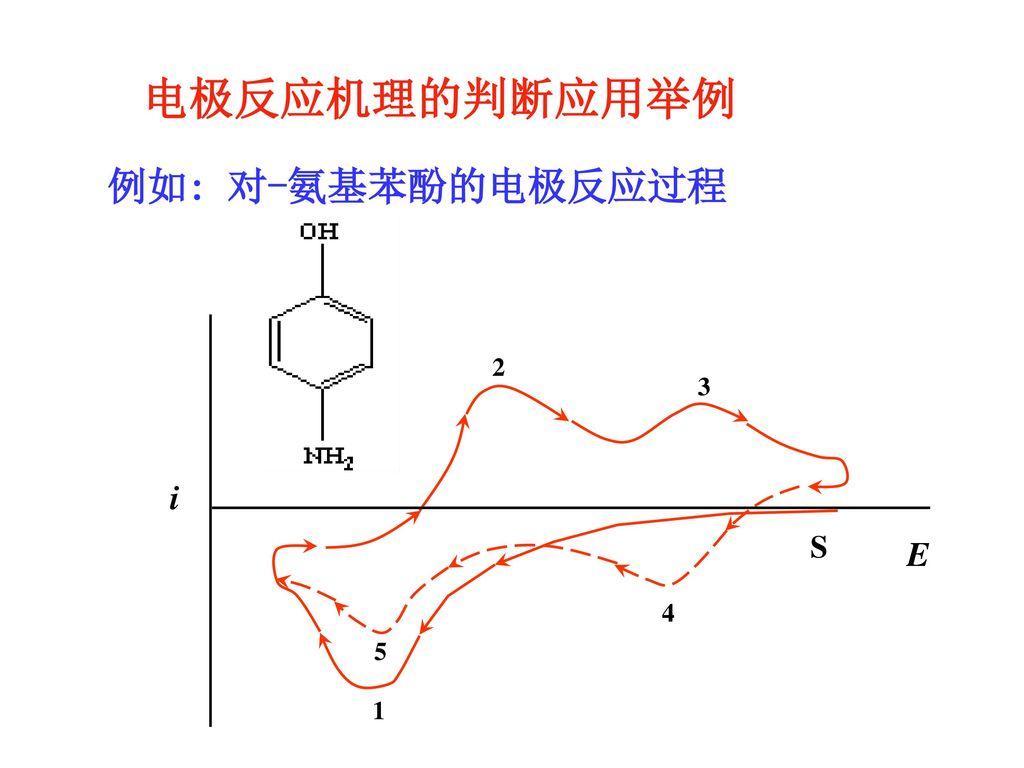 电极反应机理的判断应用举例 例如: 对-氨基苯酚的电极反应过程 i E S 2 3 4 5 1