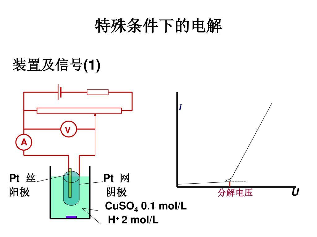 装置及信号(1) i V A Pt 丝 Pt 网 阳极 阴极 分解电压 U CuSO4 0.1 mol/L H+ 2 mol/L