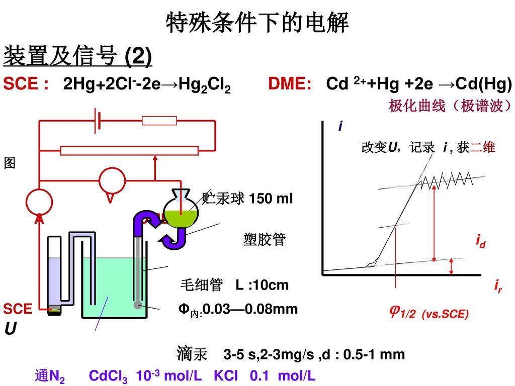 特殊条件下的电解 装置及信号 (2) SCE : 2Hg+2Cl--2e→Hg2Cl2 DME: Cd 2++Hg +2e →Cd(Hg)