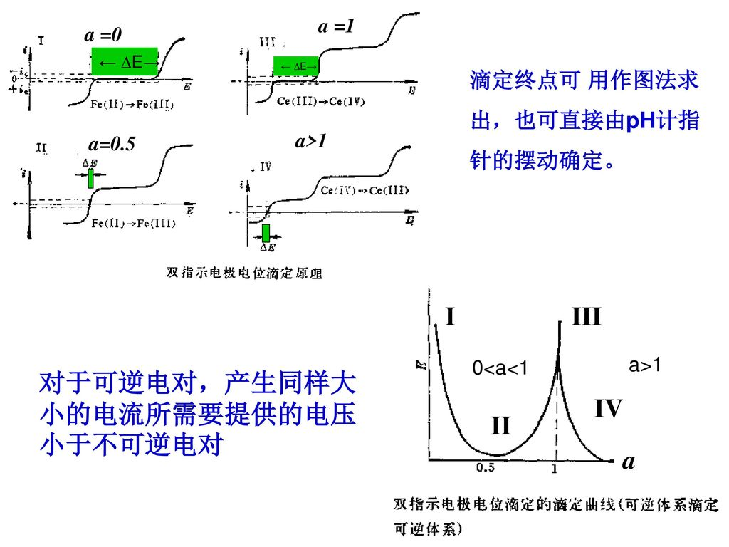 对于可逆电对,产生同样大小的电流所需要提供的电压小于不可逆电对