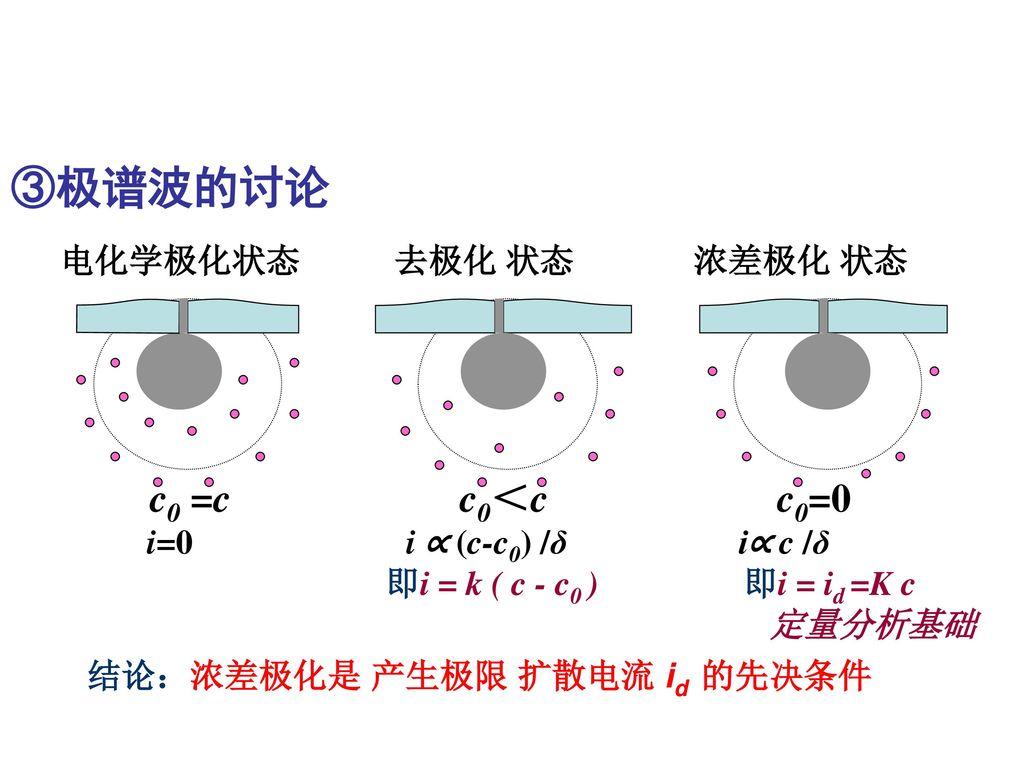 ③极谱波的讨论 电化学极化状态 去极化 状态 浓差极化 状态 c0 =c c0<c c0=0
