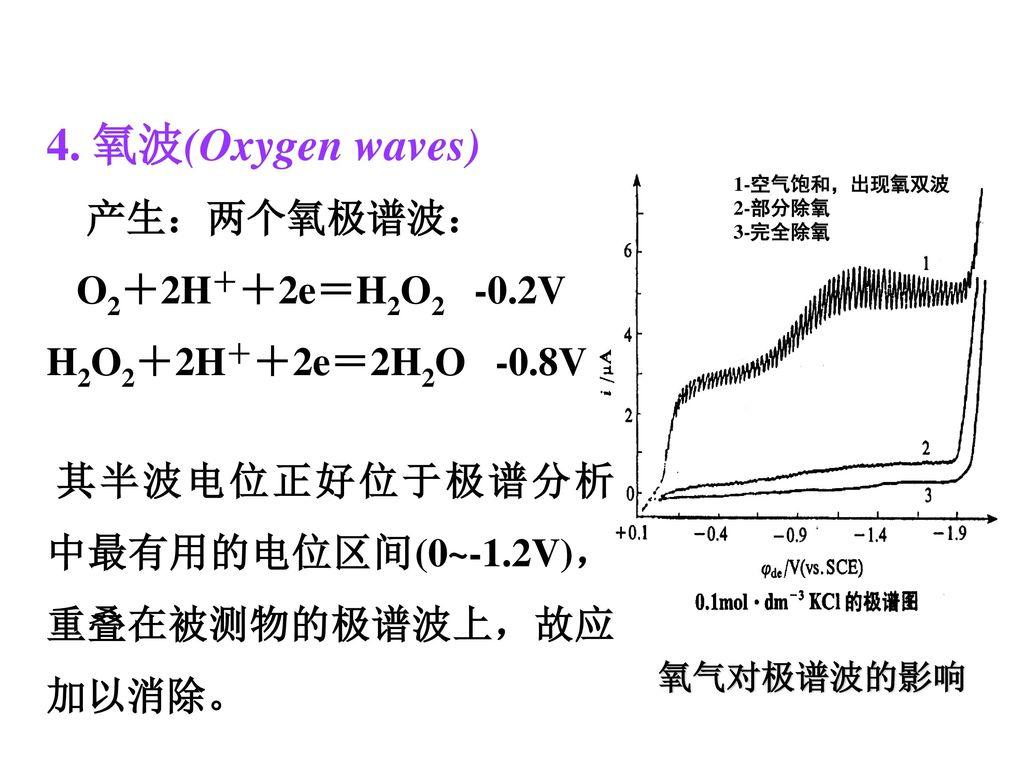 4. 氧波(Oxygen waves) 产生:两个氧极谱波: O2+2H++2e=H2O2 -0.2V