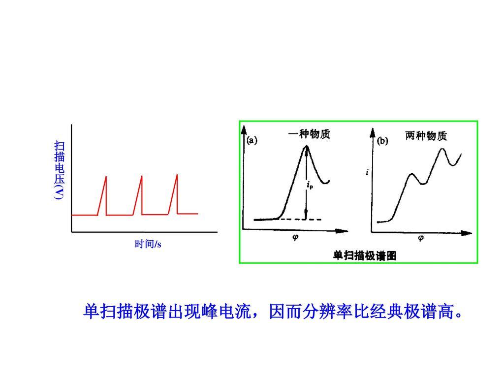 单扫描极谱出现峰电流,因而分辨率比经典极谱高。