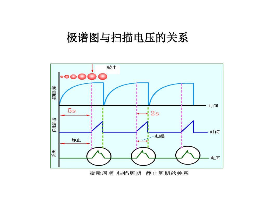 极谱图与扫描电压的关系