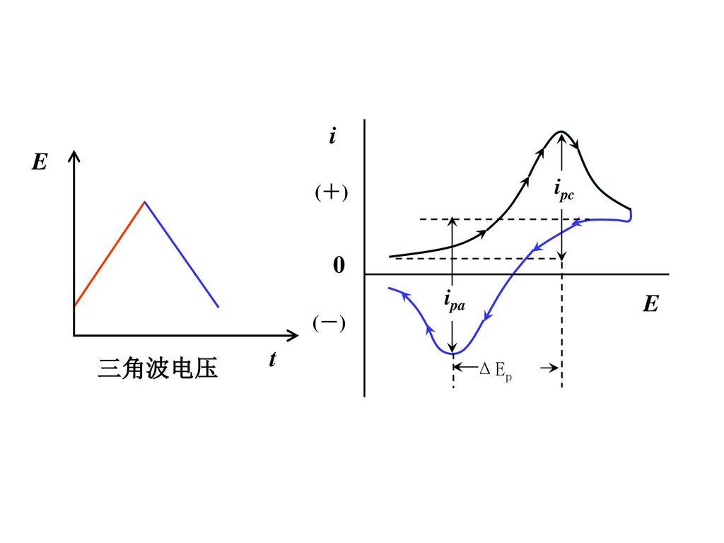 i (+) (-) E ipc 三角波电压 t E ipa ΔEp