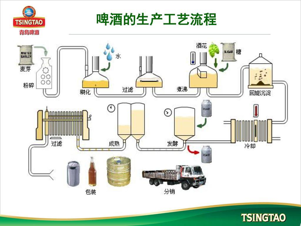 啤酒的生产工艺流程