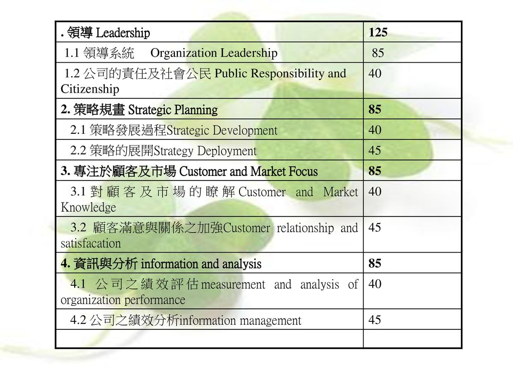 . 領導 Leadership 領導系統 Organization Leadership 公司的責任及社會公民 Public Responsibility and Citizenship.