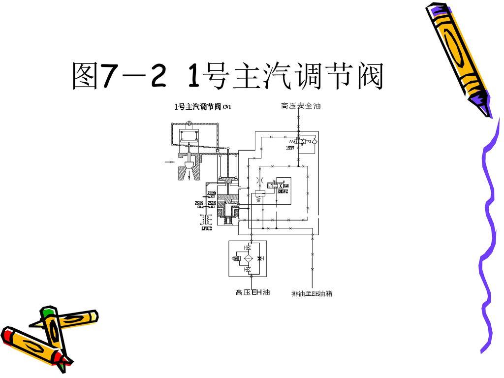 图7-2 1号主汽调节阀