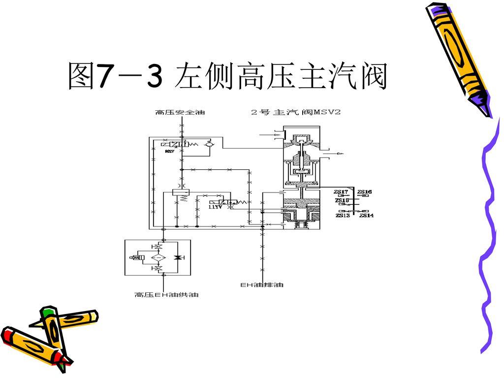 图7-3 左侧高压主汽阀