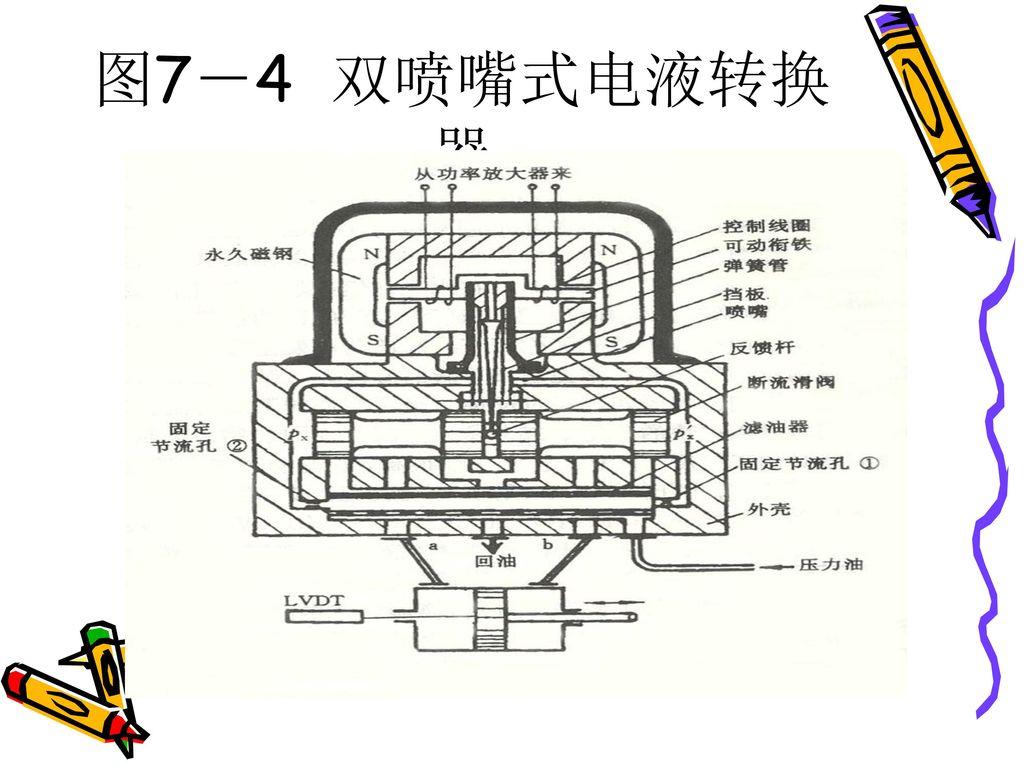 图7-4 双喷嘴式电液转换器