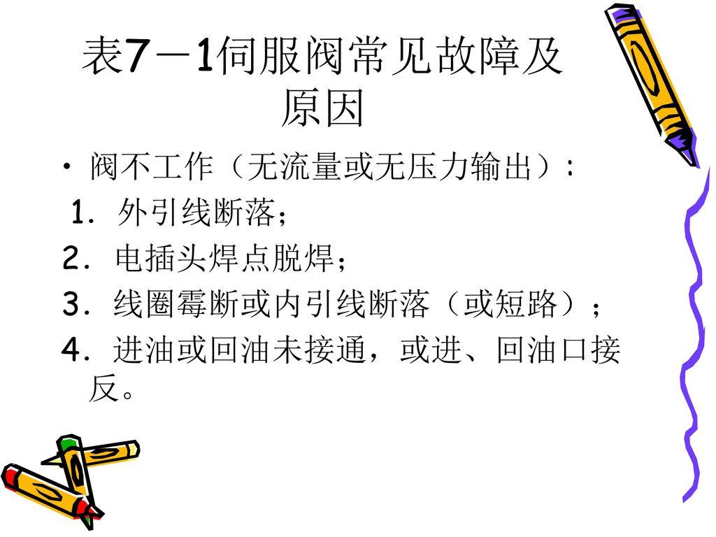 表7-1伺服阀常见故障及原因 阀不工作(无流量或无压力输出): 1.外引线断落; 2.电插头焊点脱焊; 3.线圈霉断或内引线断落(或短路);