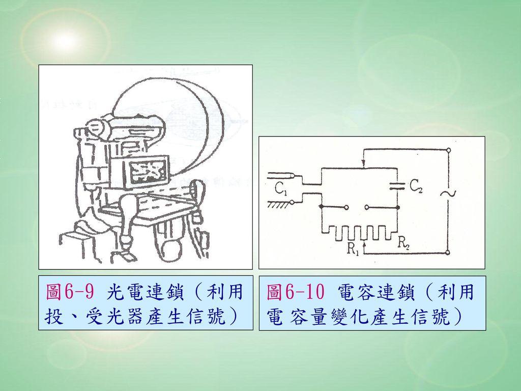 圖6-9 光電連鎖(利用 投、受光器產生信號) 圖6-10 電容連鎖(利用電 容量變化產生信號)