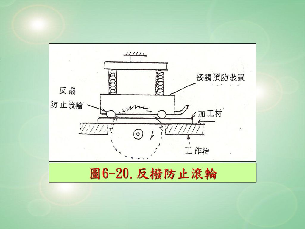 圖6-20.反撥防止滾輪