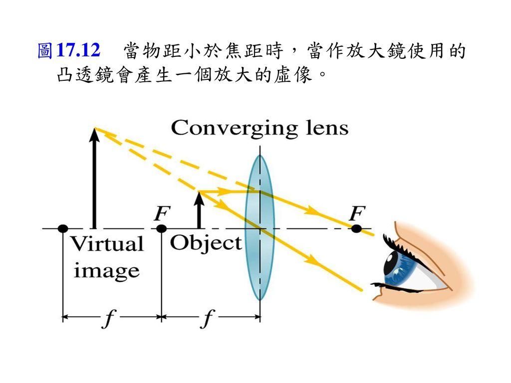 圖17.12 當物距小於焦距時,當作放大鏡使用的凸透鏡會產生一個放大的虛像。