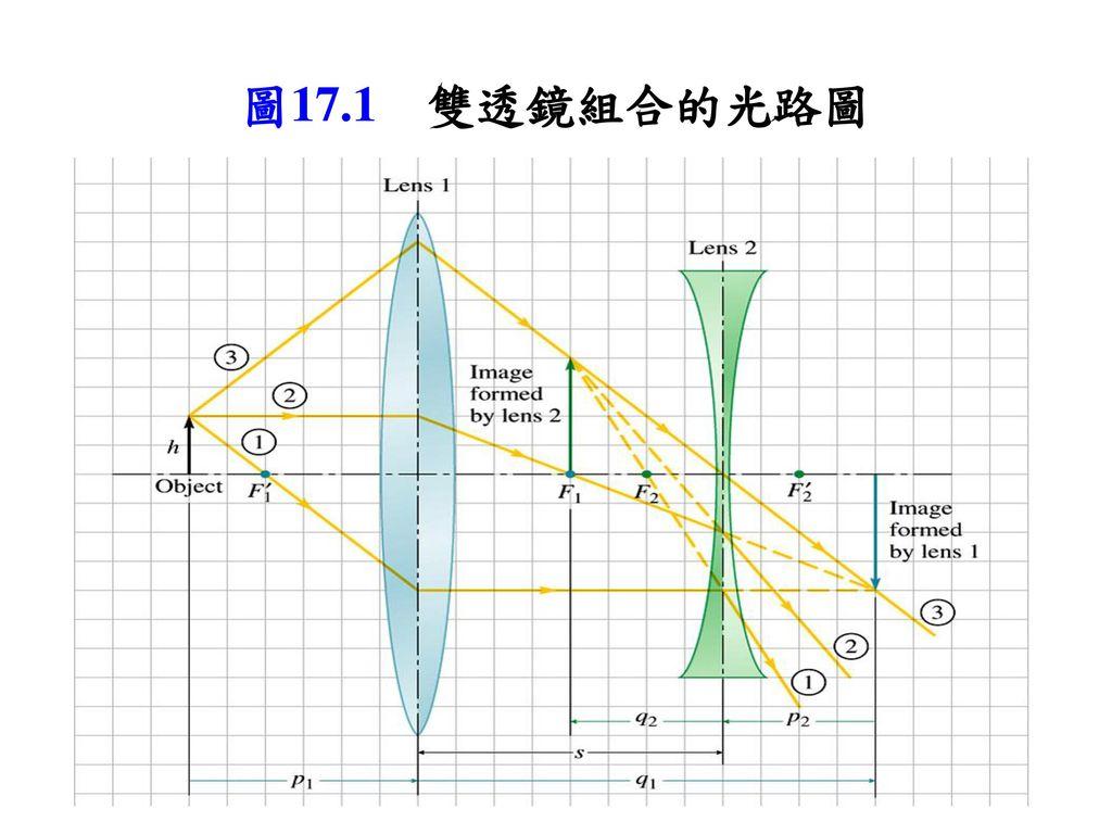 圖17.1 雙透鏡組合的光路圖