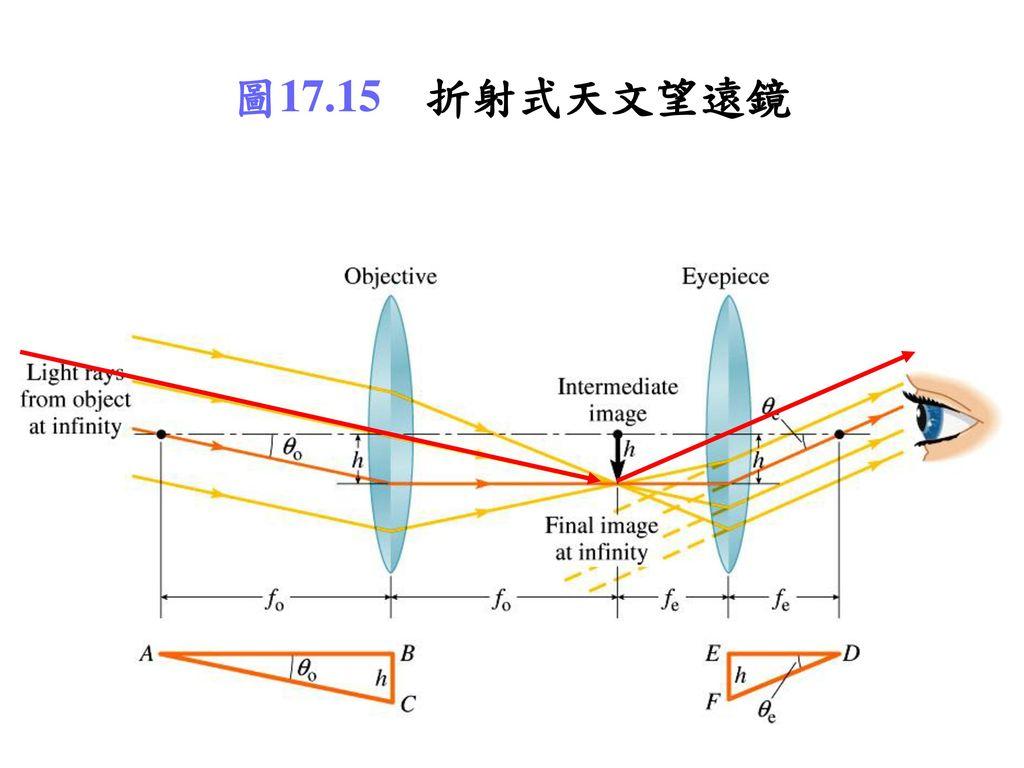 圖17.15 折射式天文望遠鏡