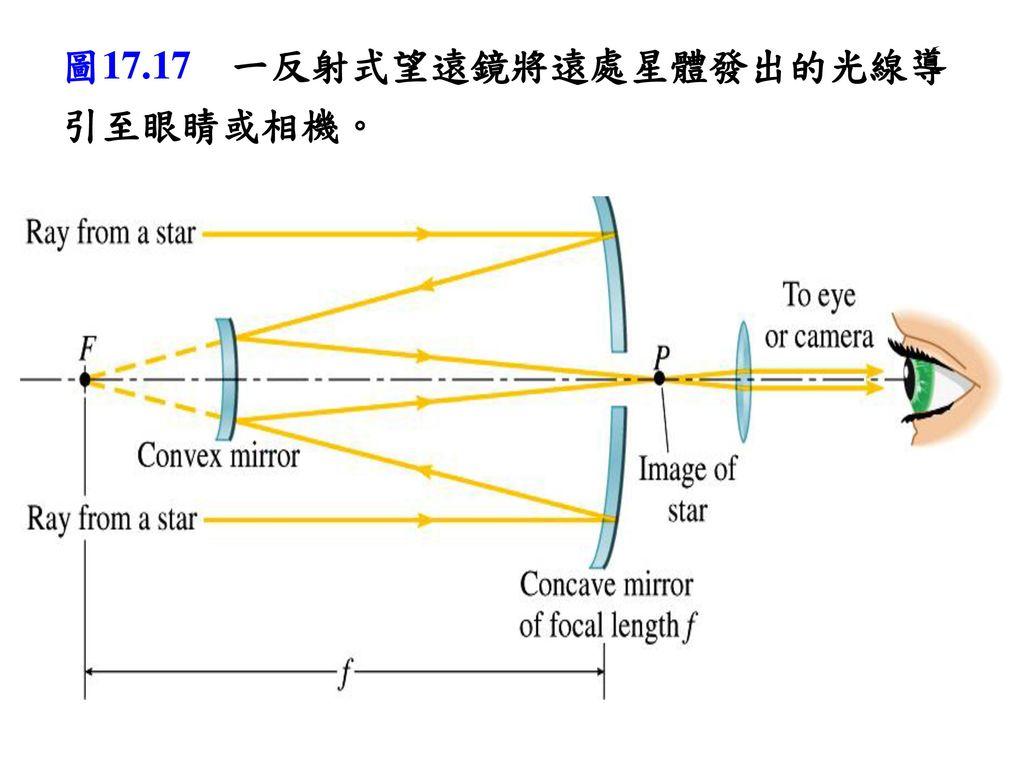 圖17.17 一反射式望遠鏡將遠處星體發出的光線導引至眼睛或相機。