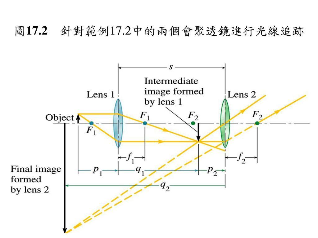 圖17.2 針對範例17.2中的兩個會聚透鏡進行光線追跡