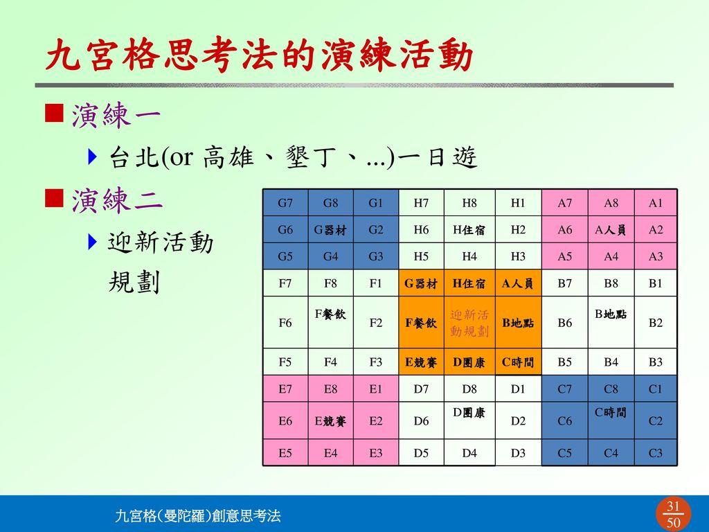 九宮格思考法的演練活動 演練一 台北(or 高雄、墾丁、...)一日遊 演練二 迎新活動 規劃