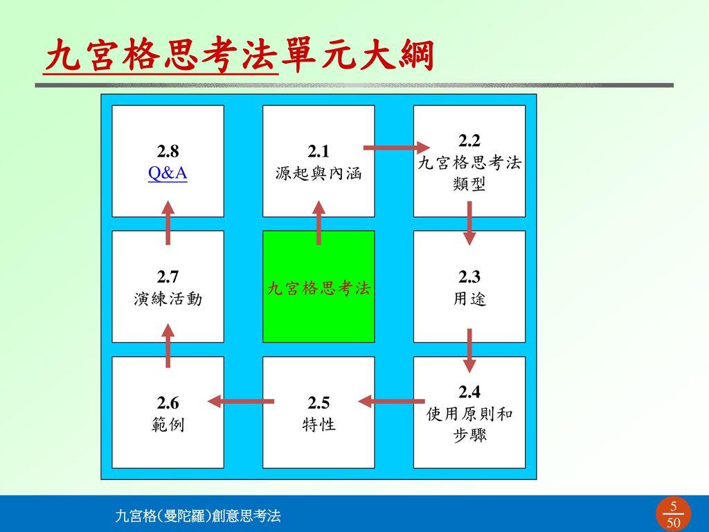 九宮格思考法單元大綱 2.8 Q&A 2.1 源起與內涵 2.2 九宮格思考法 類型 2.7 演練活動 九宮格思考法 2.3 用途 2.6