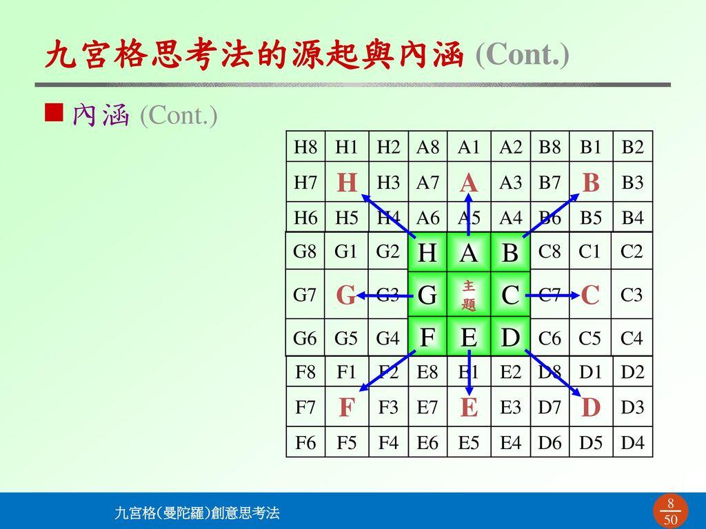 九宮格思考法的源起與內涵 (Cont.) 內涵 (Cont.) H A B G H A B G C F E D C F E D H8 H1