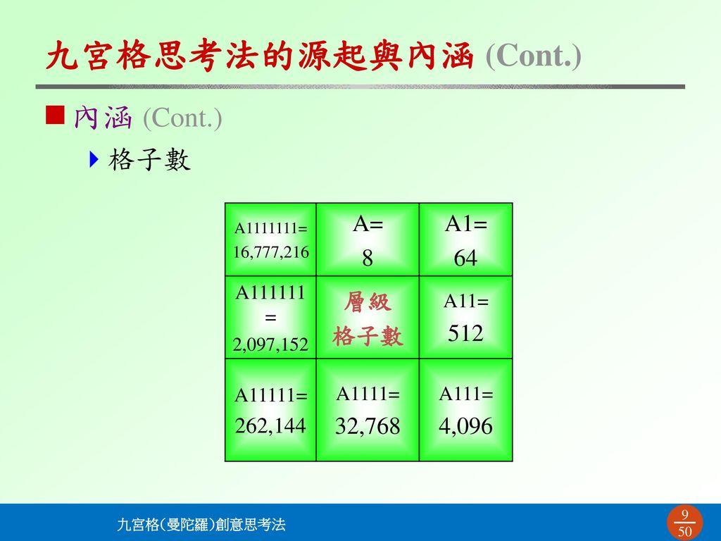 九宮格思考法的源起與內涵 (Cont.) 內涵 (Cont.) 格子數 A= 8 A1= 64 層級 格子數 512 32,768