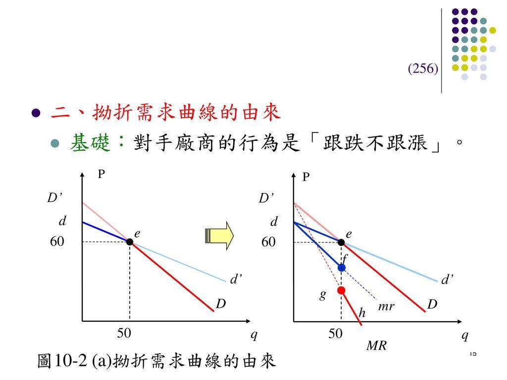 二、拗折需求曲線的由來 基礎:對手廠商的行為是「跟跌不跟漲」。 圖10-2 (a)拗折需求曲線的由來 (256) D' D' d d e e
