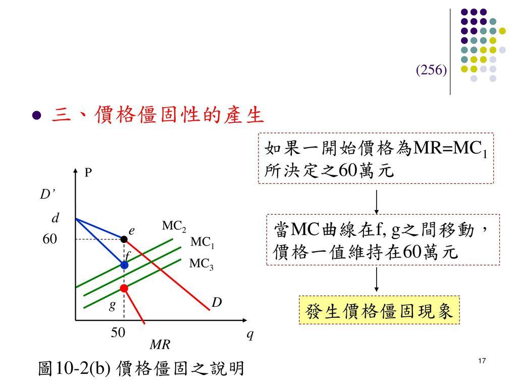 三、價格僵固性的產生 如果一開始價格為MR=MC1 所決定之60萬元 當MC曲線在f, g之間移動, 價格一值維持在60萬元