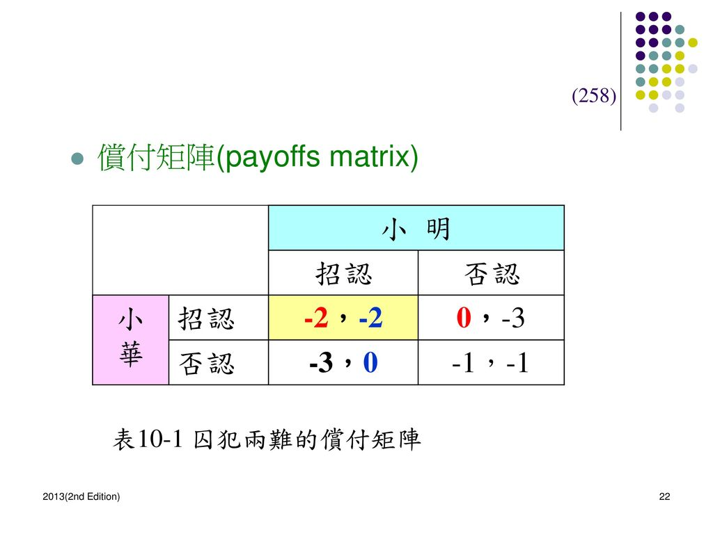 償付矩陣(payoffs matrix) 小 明 招認 否認 小 華 -2,-2 0,-3 -3,0 -1,-1