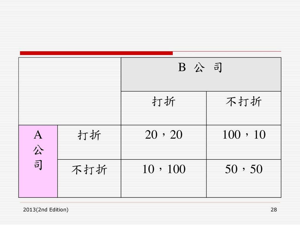 B 公 司 打折 不打折 A 公 司 20,20 100,10 10,100 50,50 2013(2nd Edition)