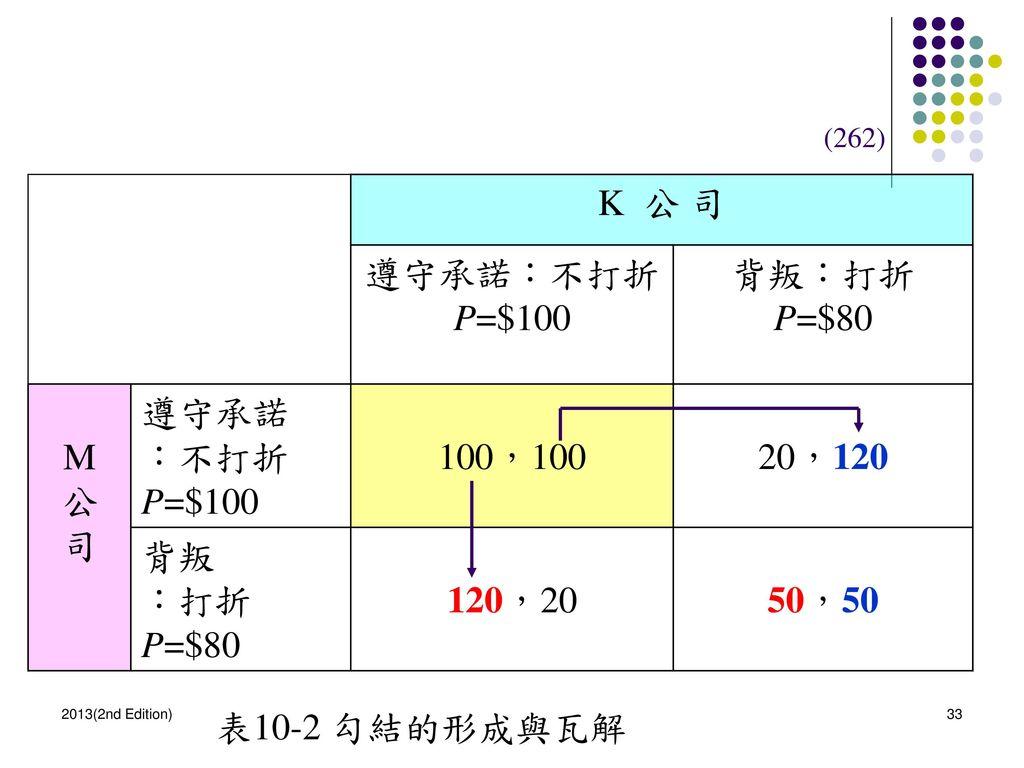 K 公 司 遵守承諾:不打折 P=$100 背叛:打折 P=$80 M 公 司 遵守承諾 :不打折 100,100 20,120 背叛