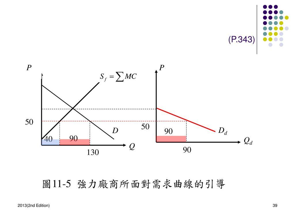 圖11-5 強力廠商所面對需求曲線的引導 (P.343) P P 50 50 D 90 Dd 40 90 Qd Q 90 130