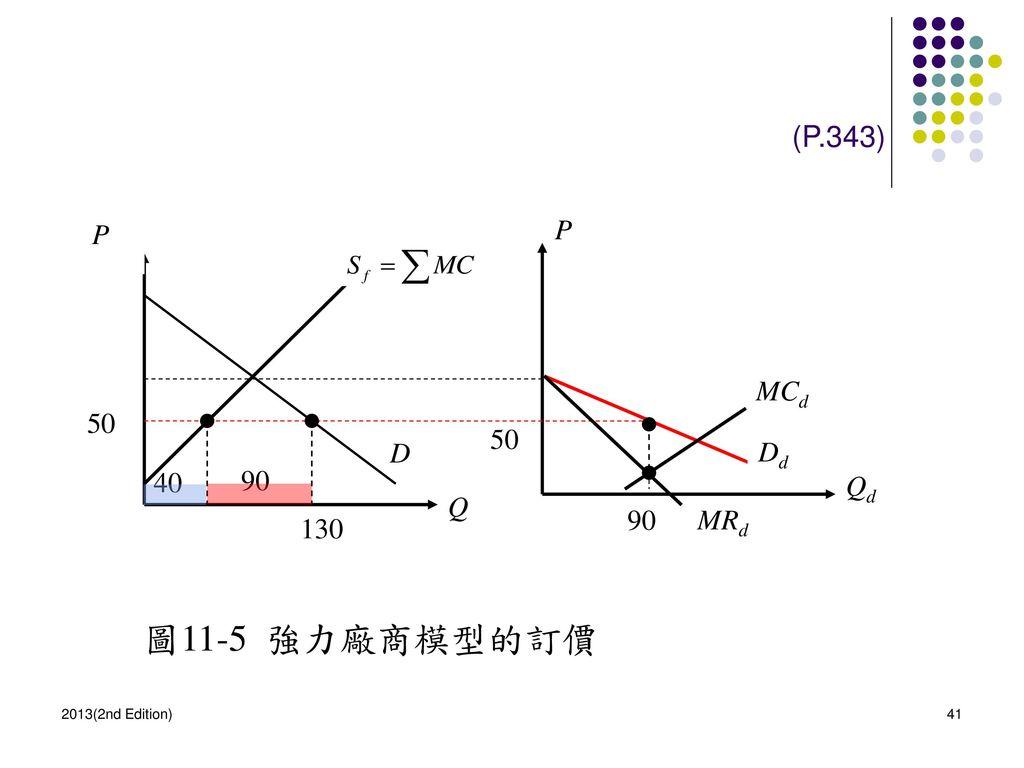 圖11-5 強力廠商模型的訂價 (P.343) P P MCd 50 50 D Dd 40 90 Qd Q 90 MRd 130