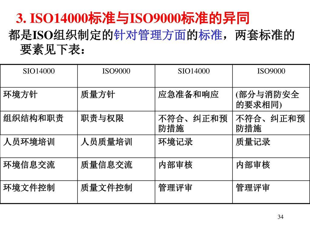 3. ISO14000标准与ISO9000标准的异同 都是ISO组织制定的针对管理方面的标准,两套标准的要素见下表: 环境方针 质量方针