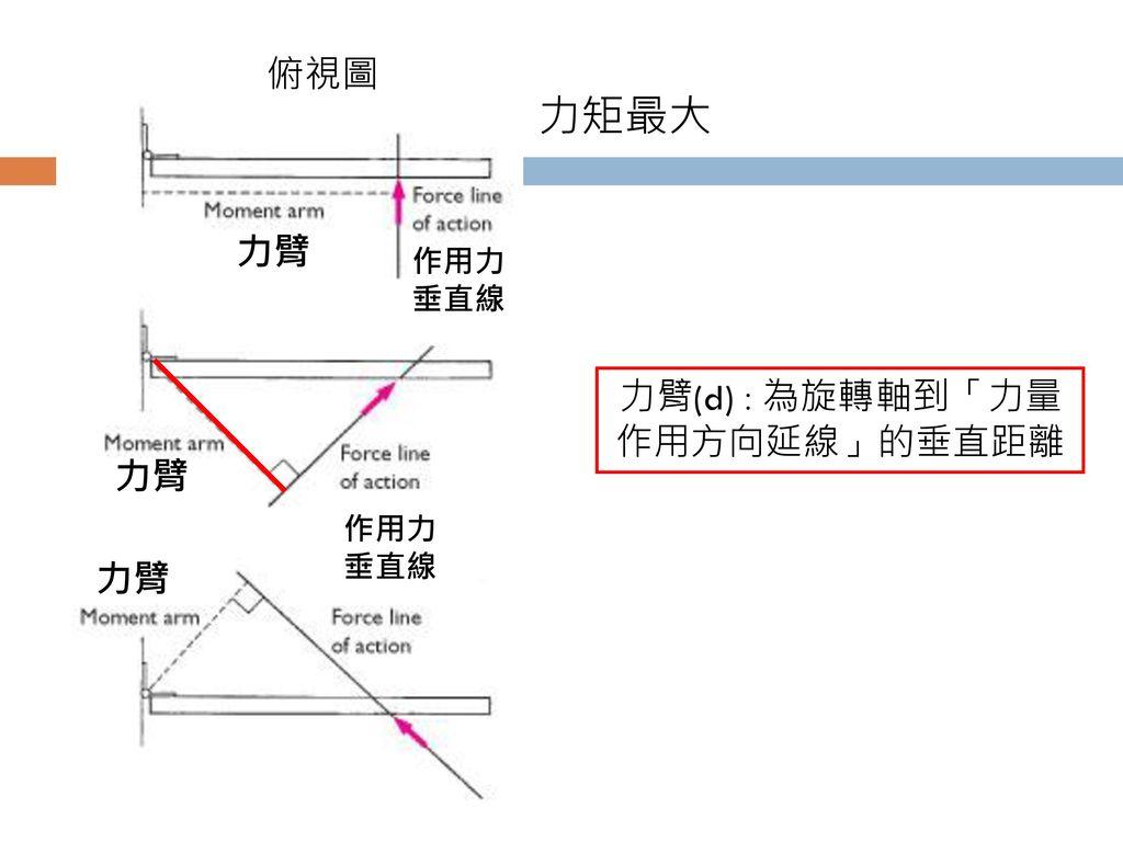 力臂(d):為旋轉軸到「力量作用方向延線」的垂直距離