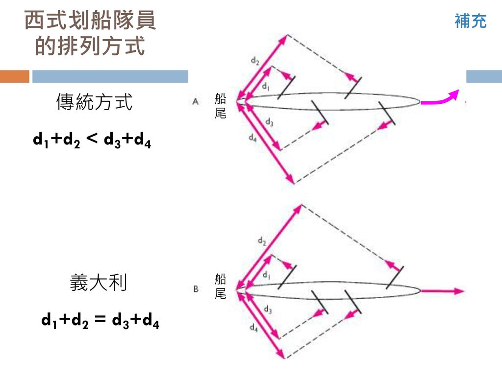 西式划船隊員的排列方式 補充 傳統方式 船尾 d1+d2 < d3+d4 義大利 船尾 d1+d2 = d3+d4