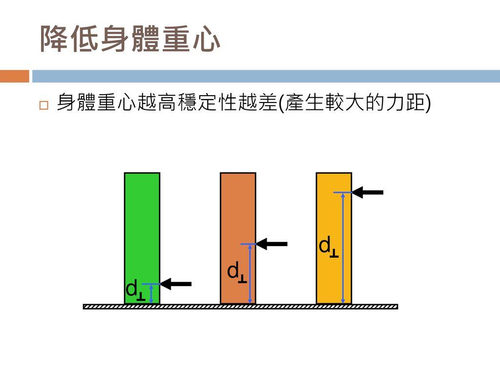 降低身體重心 身體重心越高穩定性越差(產生較大的力距) d