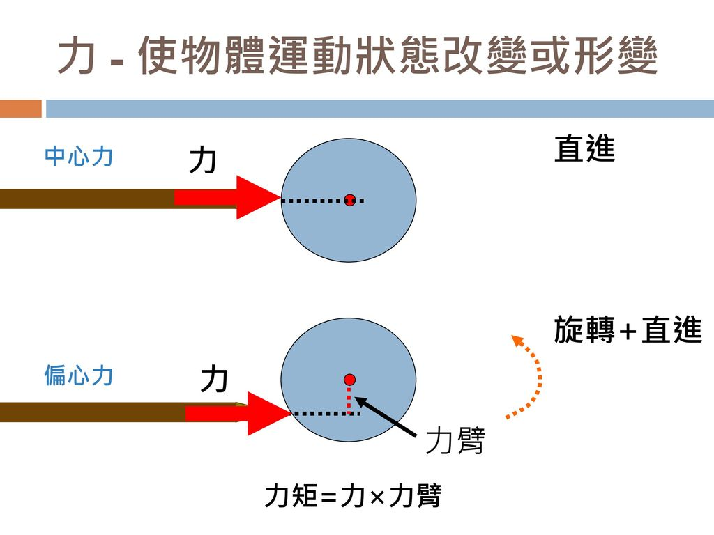 力 - 使物體運動狀態改變或形變 直進 中心力 力 旋轉+直進 偏心力 力 力臂 力矩=力×力臂