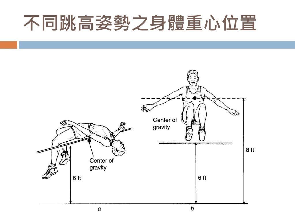 不同跳高姿勢之身體重心位置