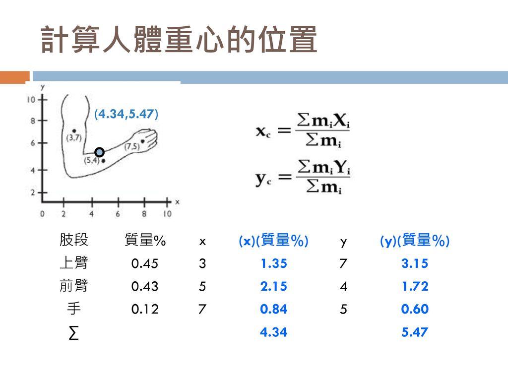 計算人體重心的位置 肢段 質量% x (x)(質量%) y (y)(質量%) 上臂 0.45 3 1.35 7 3.15 前臂 0.43 5